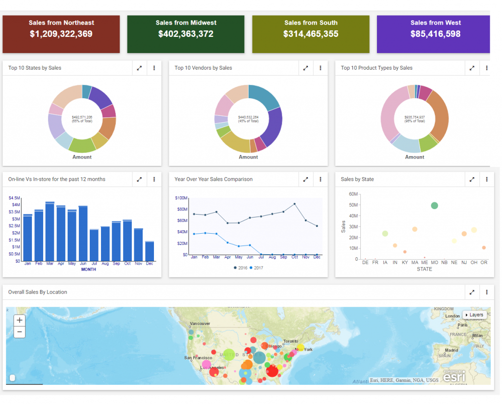 WebFOCUS Sales Dashboard - Should we move data to Redshift?