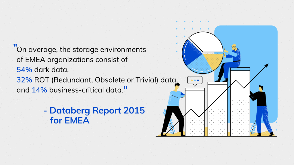 On average, the storage environments of EMEA organizations consist of 54% dark data, 32%ROT (Redundant, Obsolete or Trivial) data, and 14% business-critical data